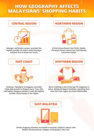 Shopee reveals how geography affects shopping habits