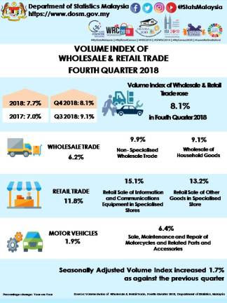 Wholesale & retail trade volume index up 7.7% in 2018
