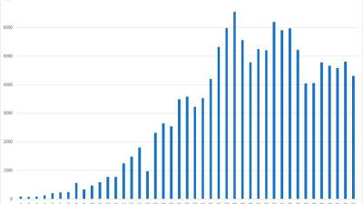 Histogram of daily numbers of new cases. Johns Hopkins Univ.