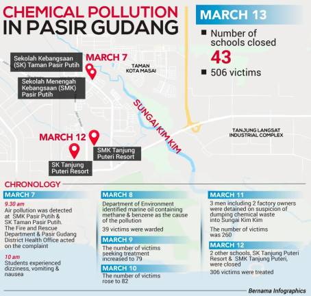 All 111 schools in Pasir Gudang ordered closed, 506 individuals treated