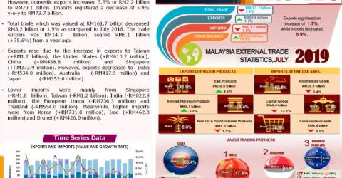 Malaysia's exports rise 1 7% in July, trade surplus surges
