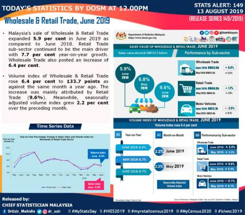 Malaysia's wholesale & retail trade sales up 5.9% in June