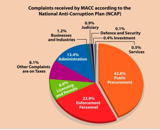 (Video) Almost half of graft complaints involve public procurement