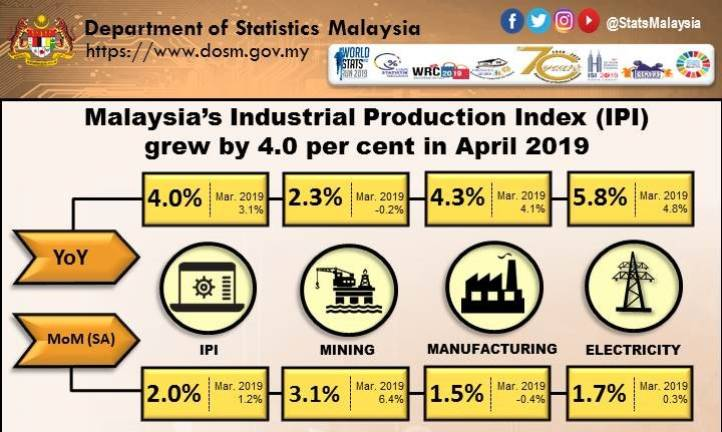 Malaysia's IPI up 4% in April 2019