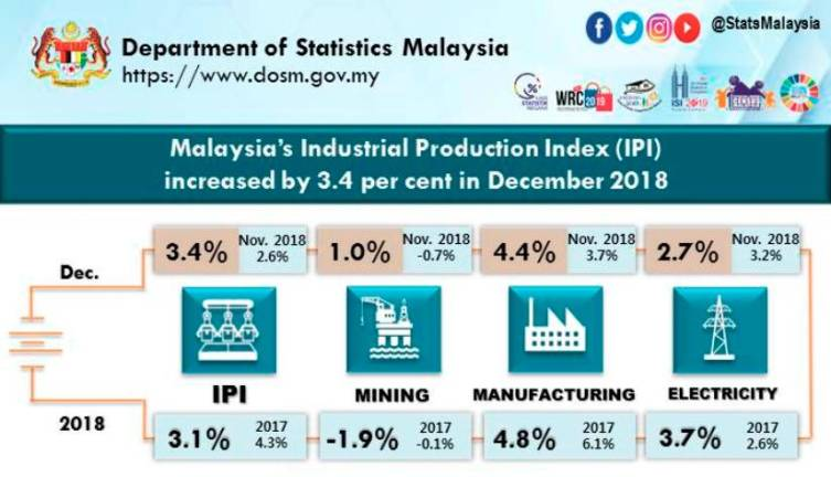 Malaysia's IPI up 3.4% in December 2018