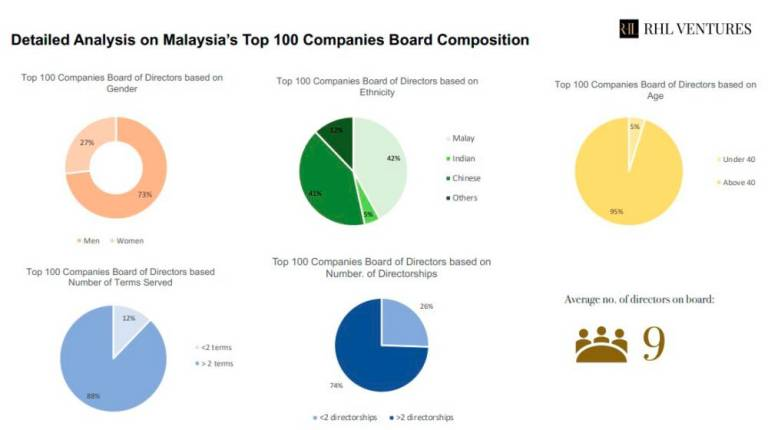 Malaysian corporate boards lack diversity, overseas experience