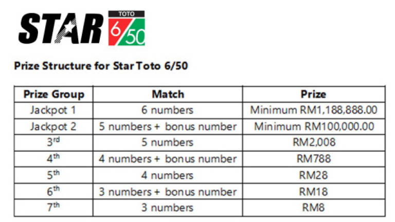 Star Toto 6/50 to replace Grand Toto 6/63