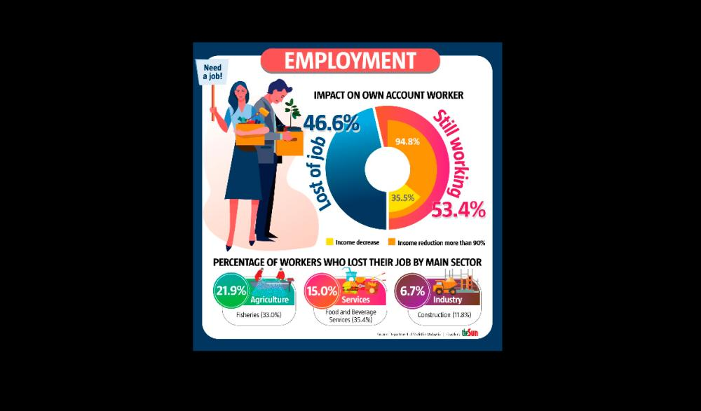 50% of self-employed have lost their jobs
