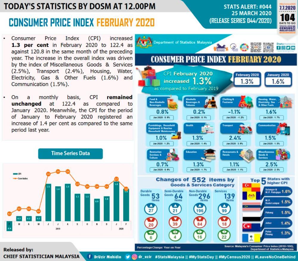 Malaysia's February CPI increases 1.3%