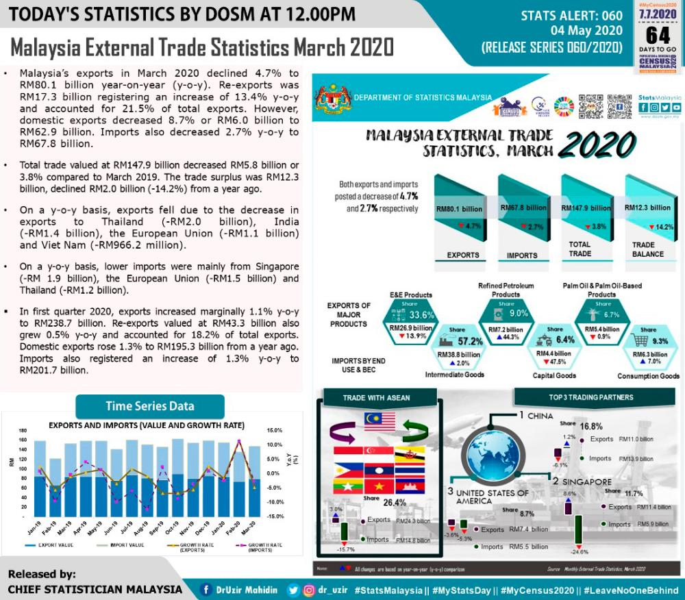 March export slips to RM80.1b, trade surplus falls 14.2%